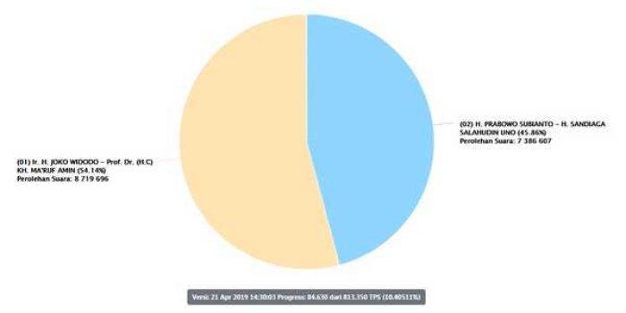 Suara Masuk KPU Tembus 10% TPS, Jokowi 54%